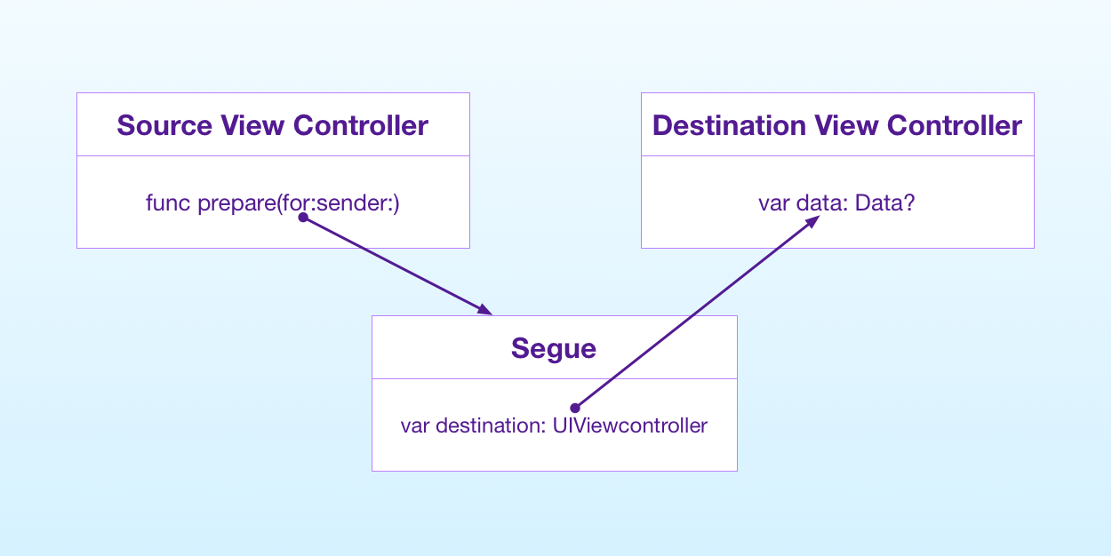 Passing data between view controllers connected by a segue