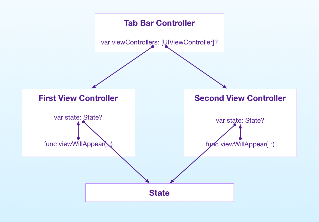 Passing data between view controllers inside a tab bar controller