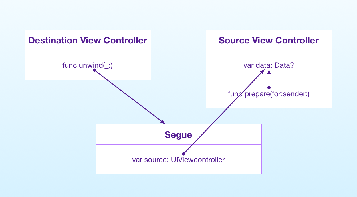 Passing data to the previous view controller through an unwind segue
