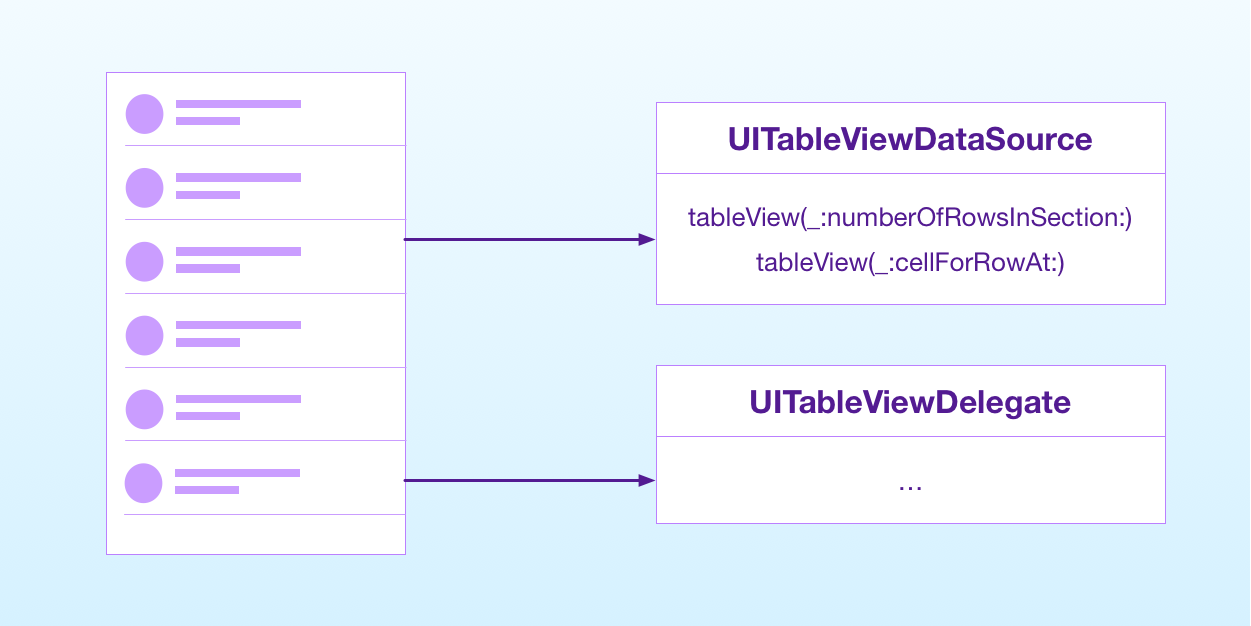 a table view needs a delegate and data source