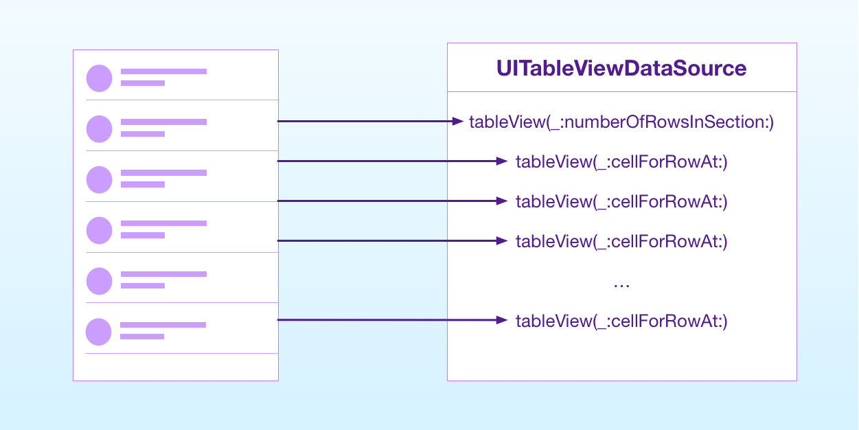 data source calls sequence from a table view