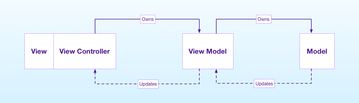 A wrong diagram for MVVM in iOS