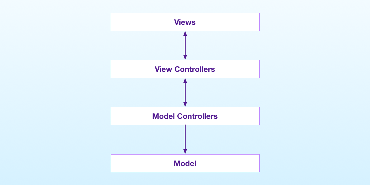 The basic structure of the MVC pattern in iOS