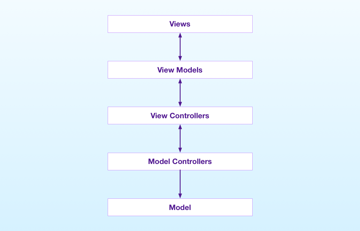The basic structure of the MVVM pattern in iOS
