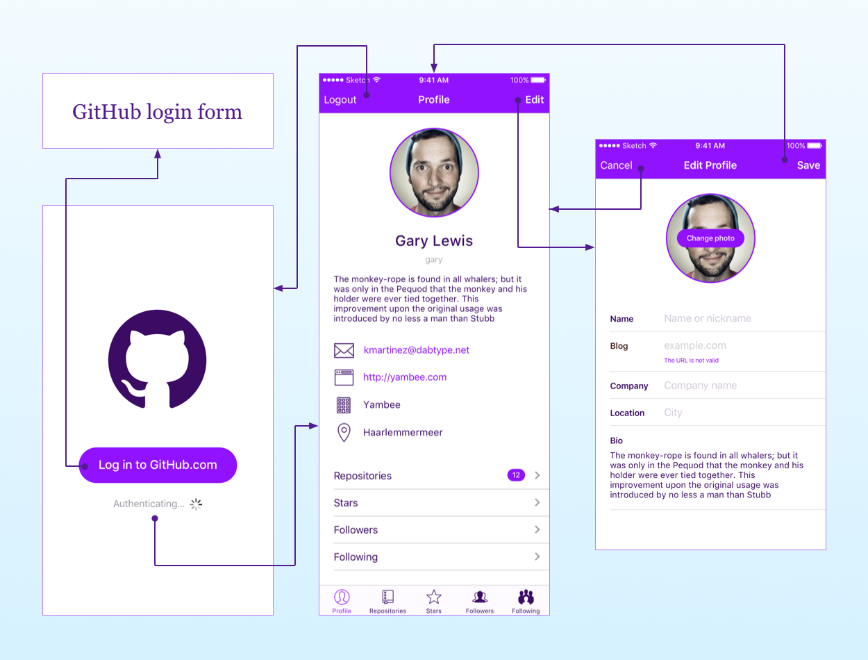 Wireframe of the app's navigation flow