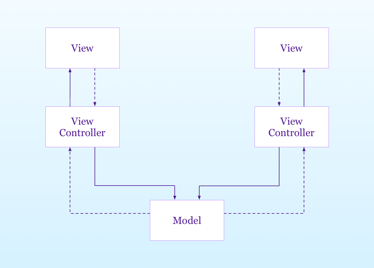 a vertical view of the MVC pattern