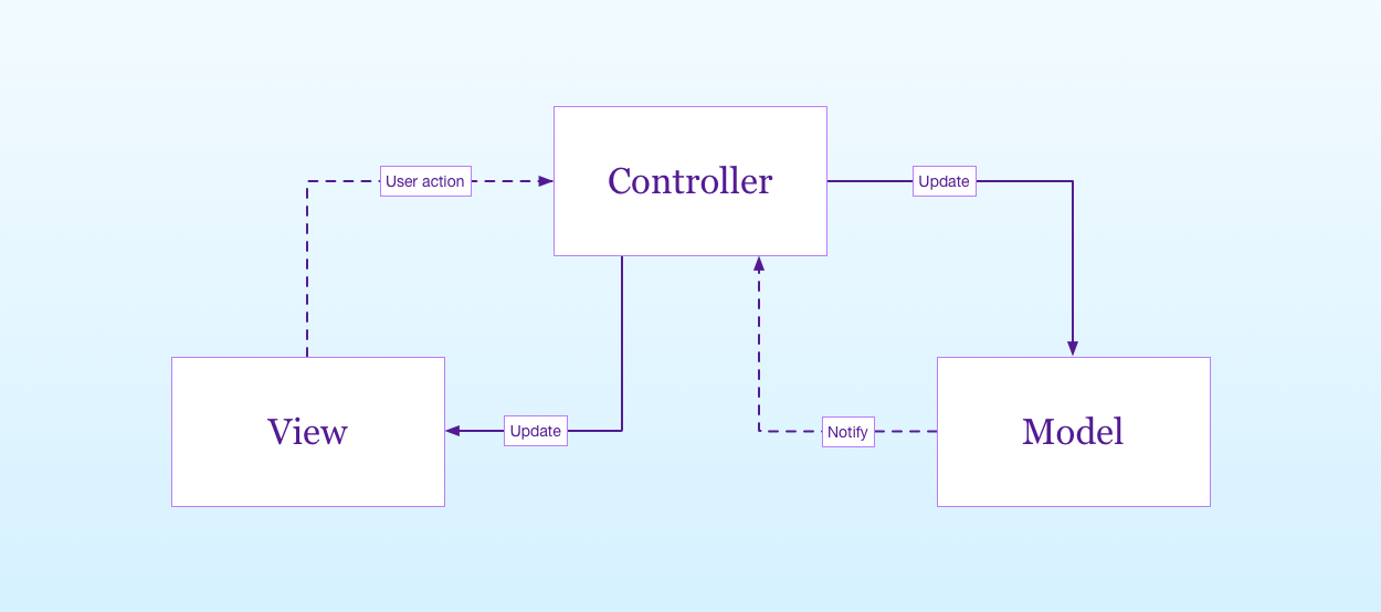 the classic MVC pattern diagram