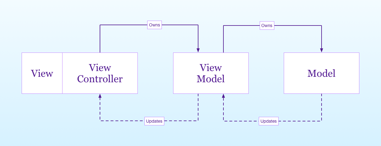 the classic MVVM design pattern diagram