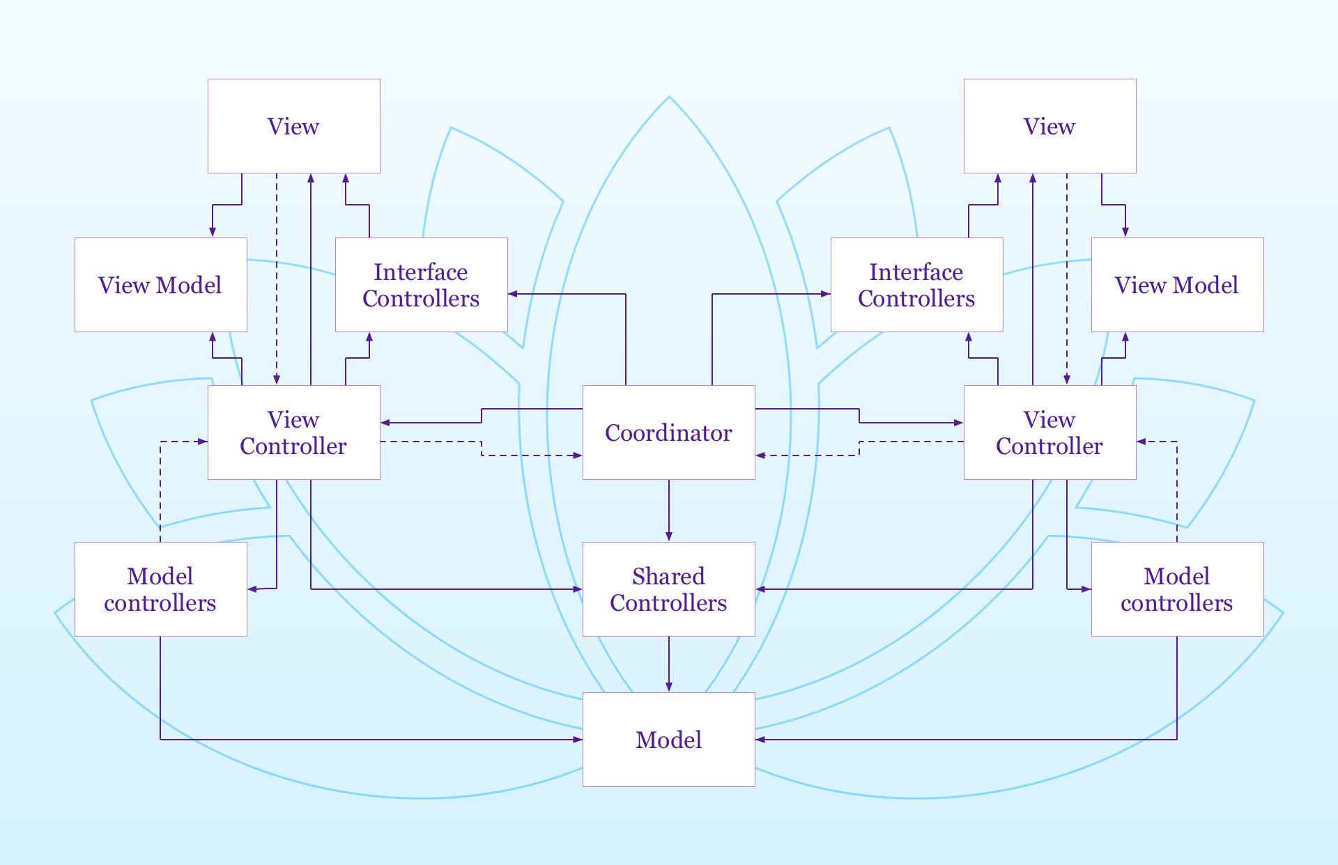 the full lotus mvc design pattern diagram