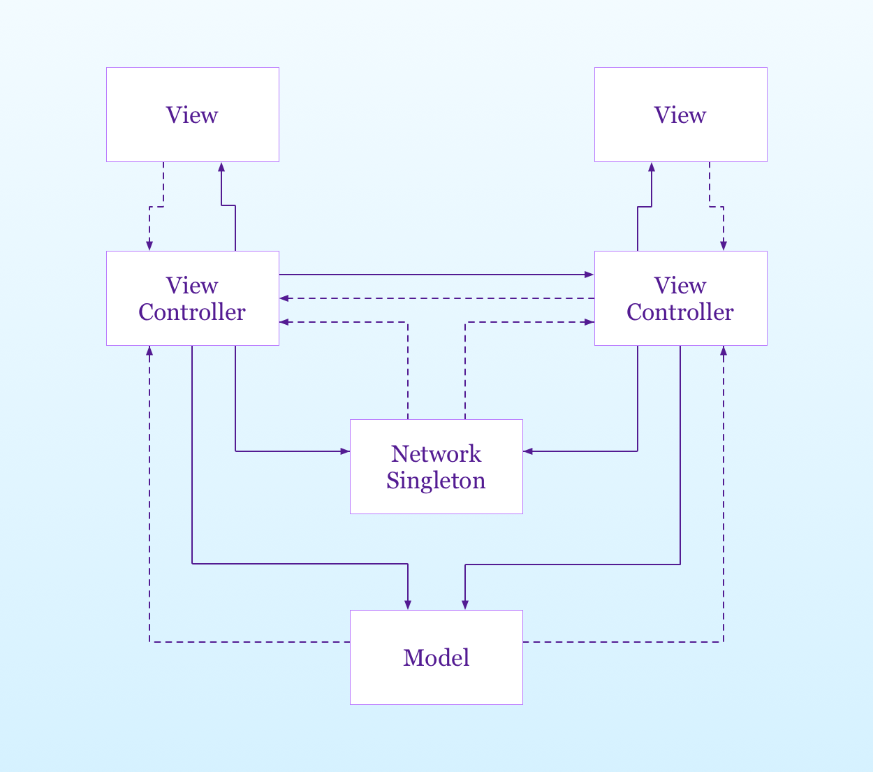 the network singleton in the MVC desing pattern
