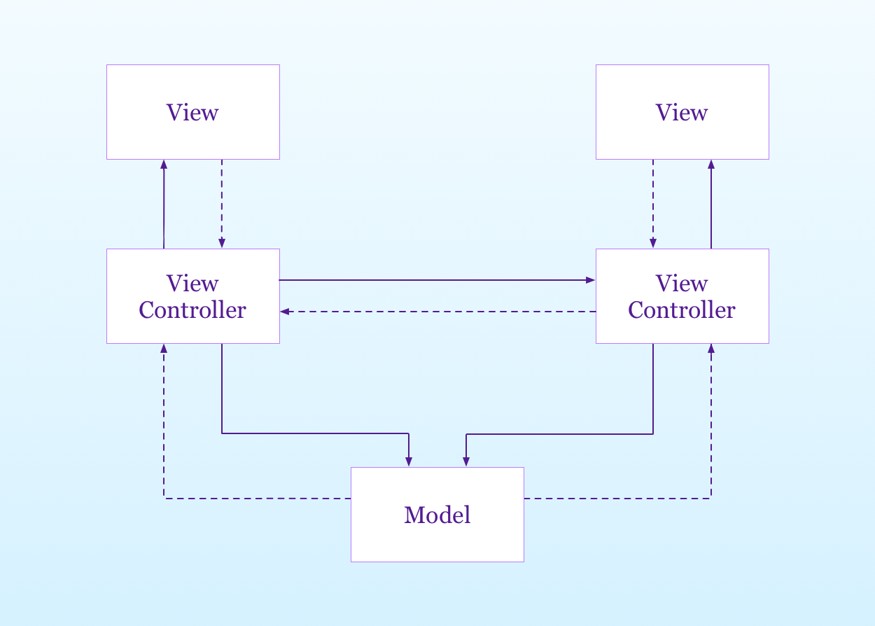 view controller communication and code execution