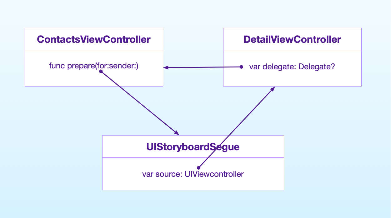 how delegation connects two view controllers