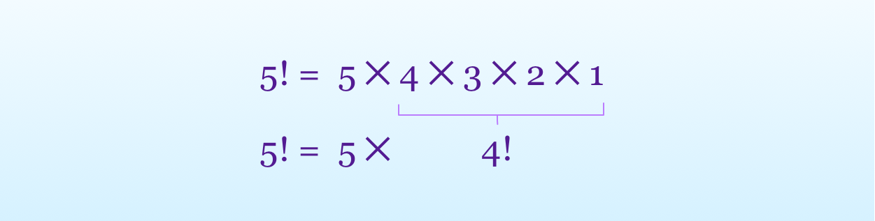 the factorial of a number expressed with recursion