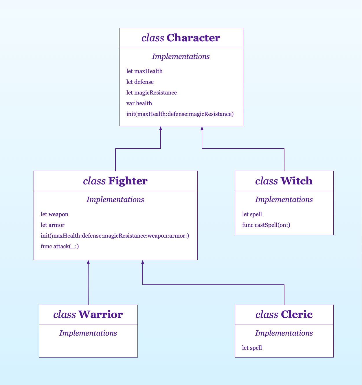 abstracting common functionality in a superclass in an object-oriented hierarchy