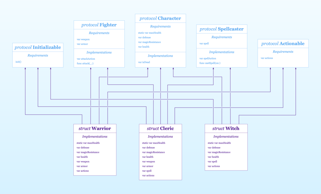 extending a protocol hierarchy to add new functionality with protocol oriented programming