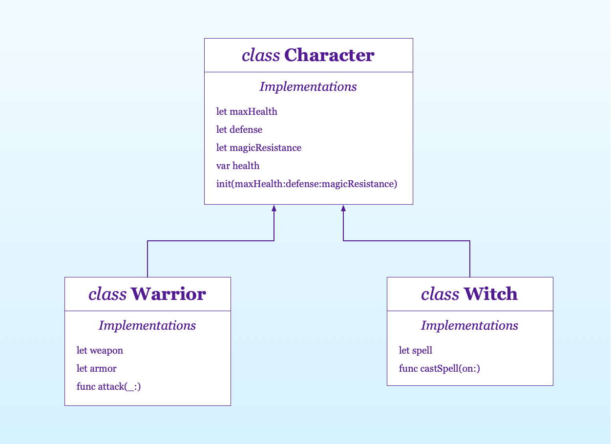 the object-oriented hierarchy for the character class