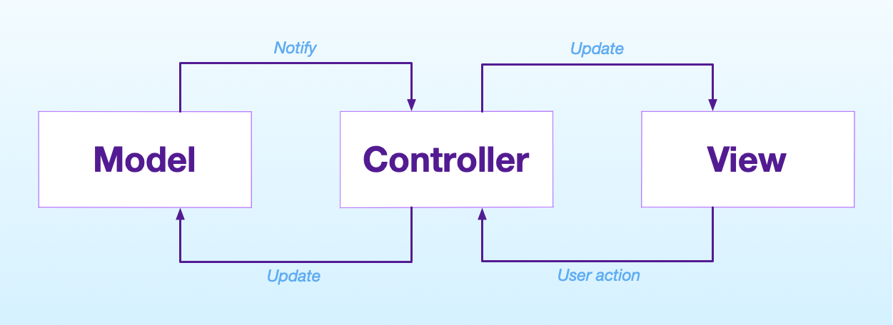 the traditional diagram fro the MVC pattern in ios and apple platforms