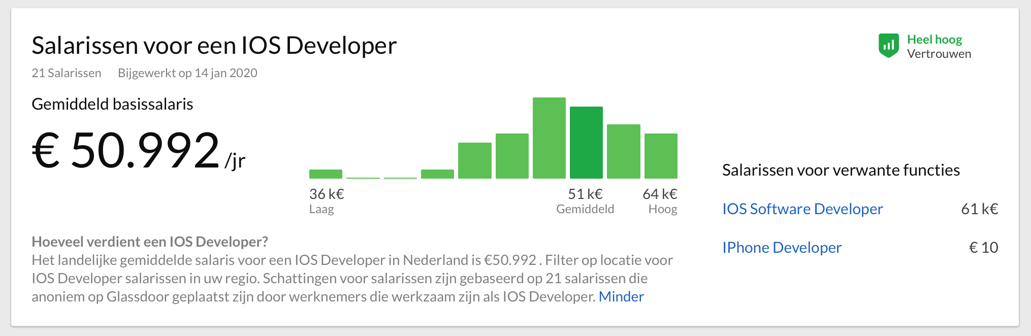 iOS developer salary in the Netherlands on Glassdoor