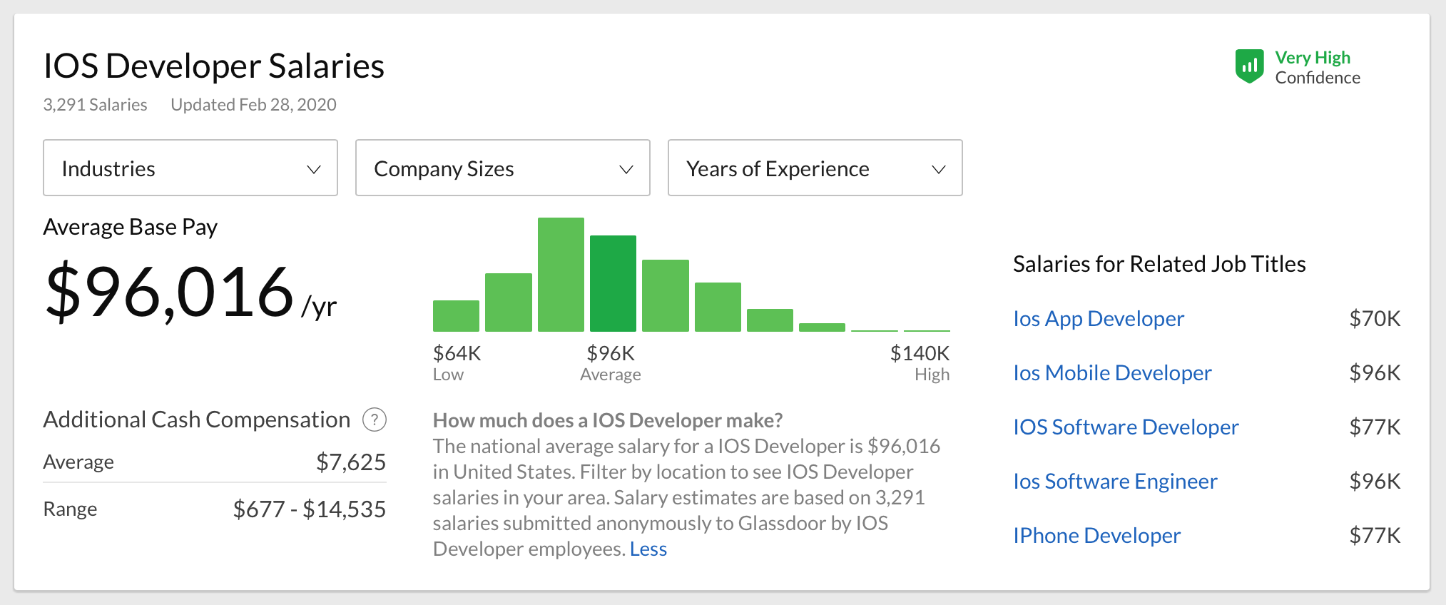iOS developer salary in the USA on Glassdoor