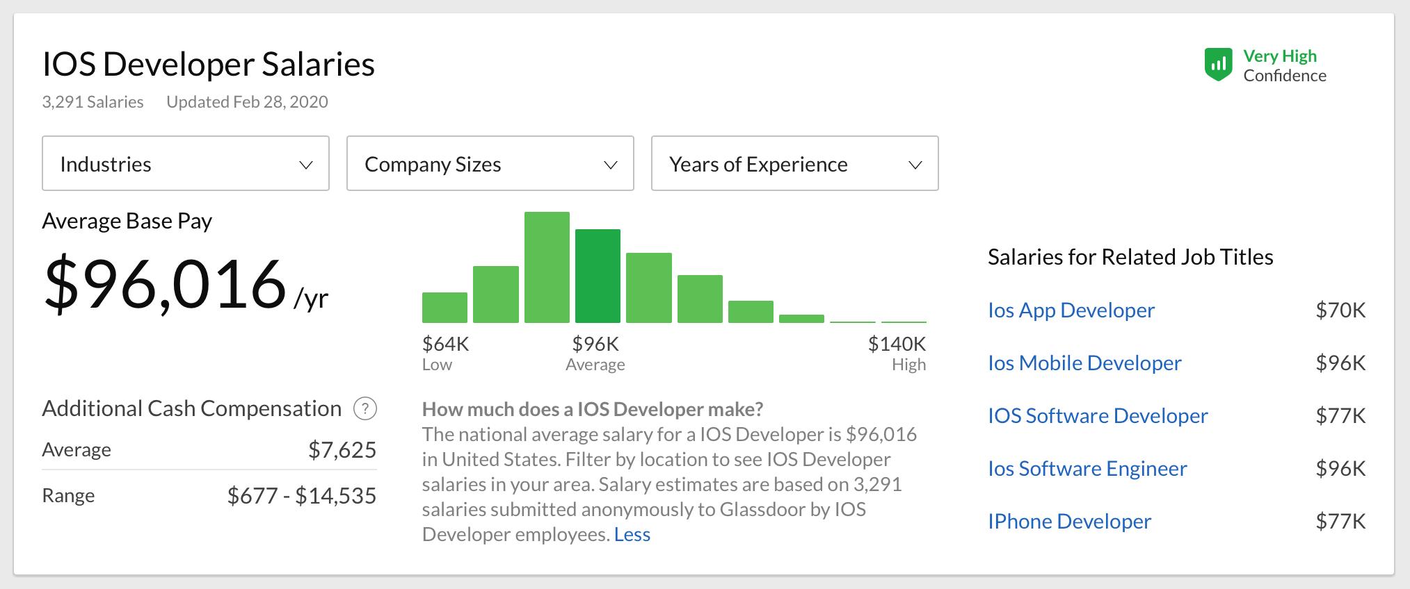 iOS developer salary in the USA on Glassdoor