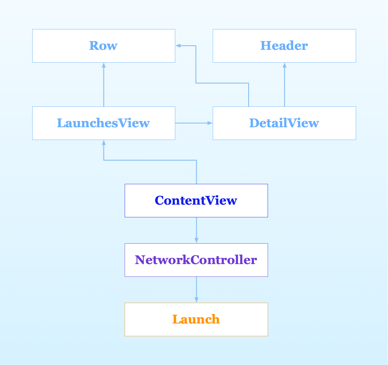 the final structure of the launches app