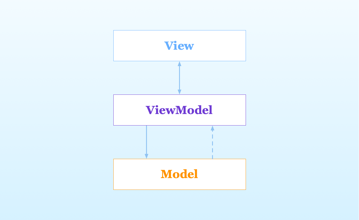 Diagram for the MVVM pattern in iOS apps