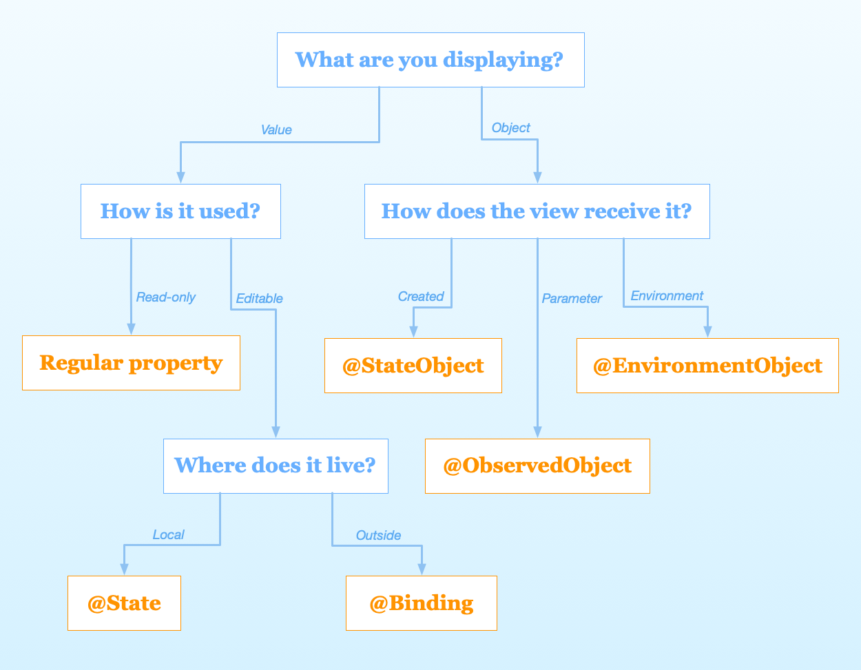 Chris Eidhofs decision tree for SwiftUI property wrappers