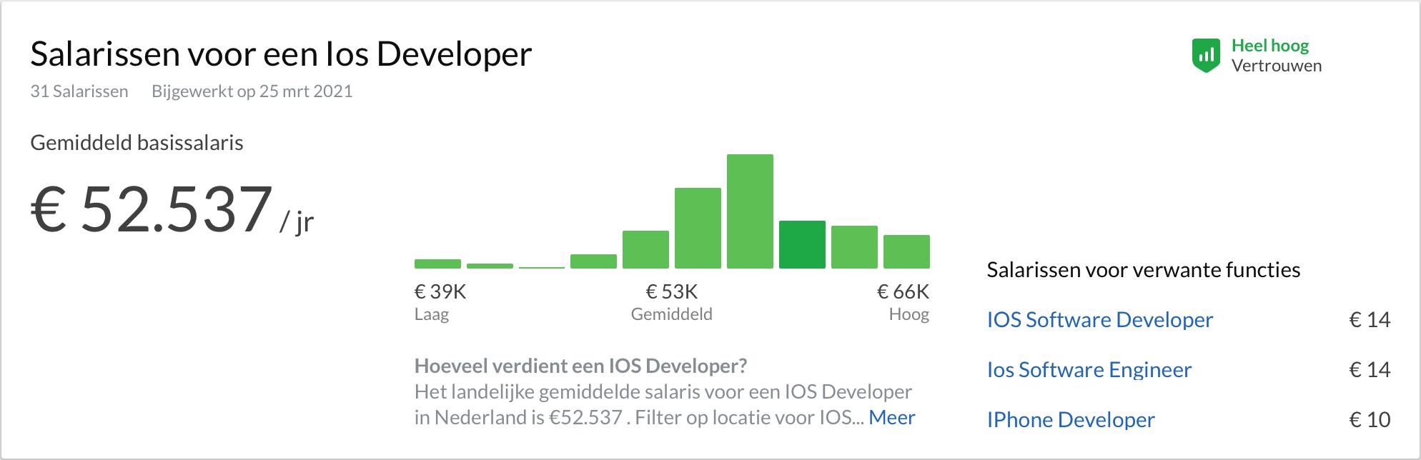 iOS developer salary in the Netherlands on Glassdoor
